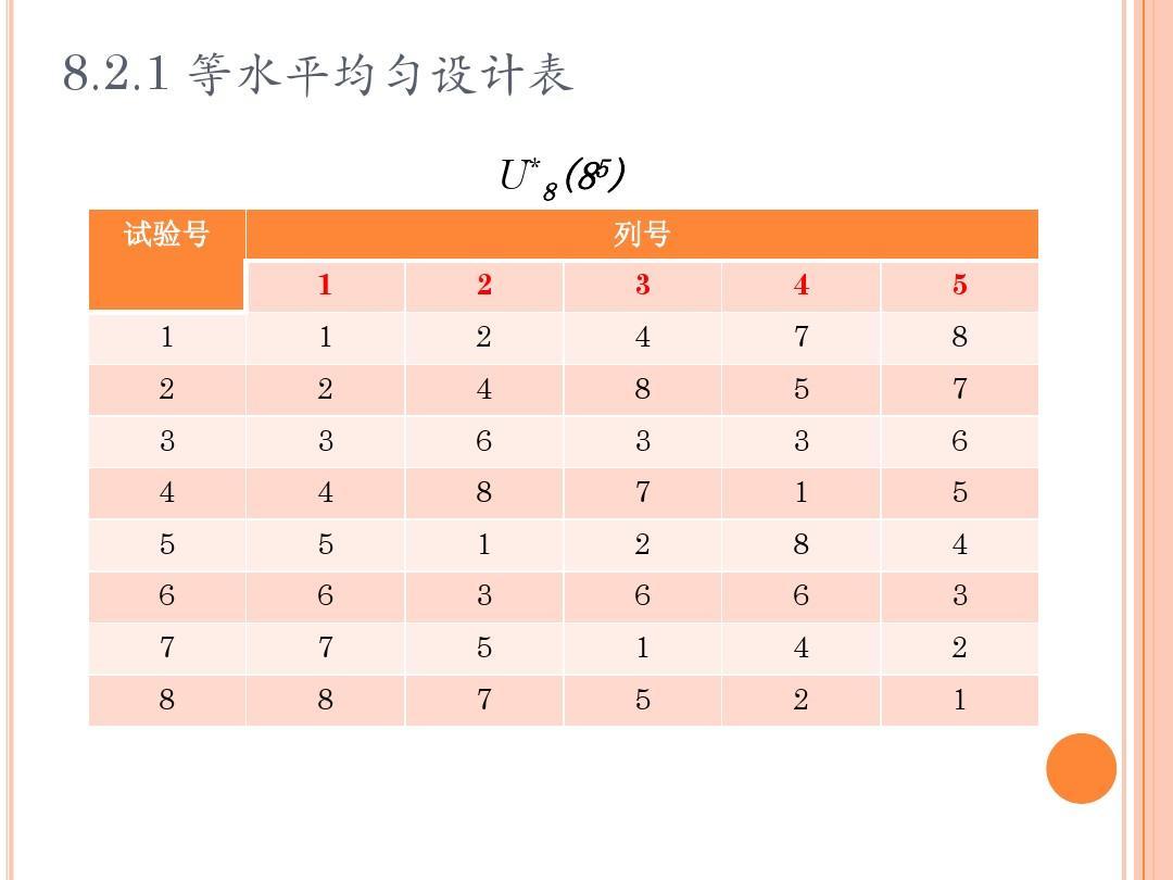 2.1 等水平均匀设计表 u*8(85) 试验号     列号图片