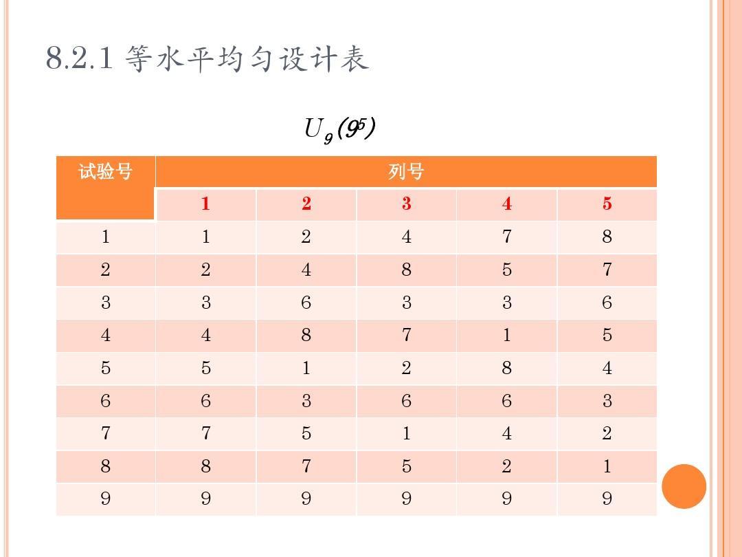 2.1 等水平均匀设计表 u9(95) 试验号     列号图片