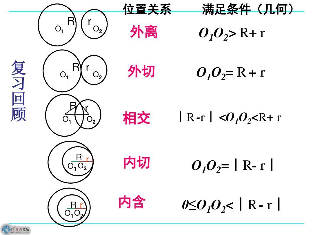 2.3直线与圆的方程的应用ppt图片