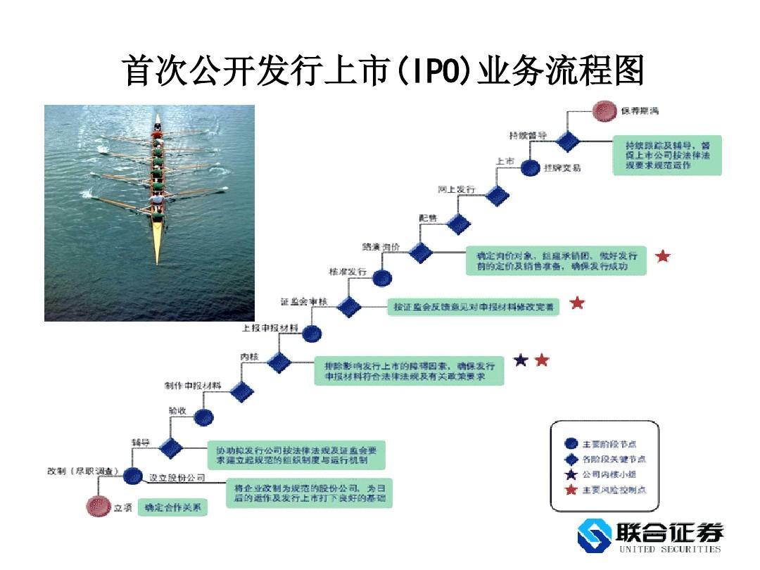 首次公开发行上市(ipo)业务流程图图片
