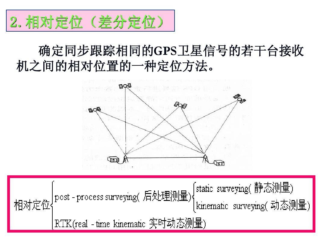 差分gps原理 ??一篇文章學會RTK測量技術!