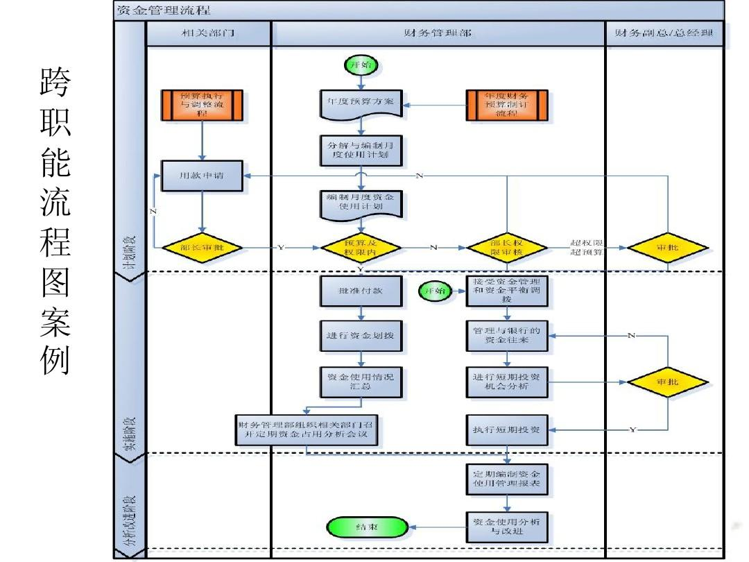 visio2007流程图绘制快速入门ppt_word文档在线阅读与图片