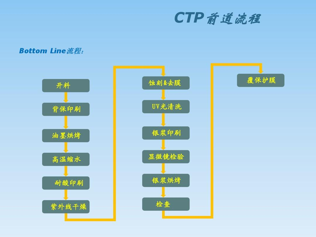 ctp 制作流程图ppt图片