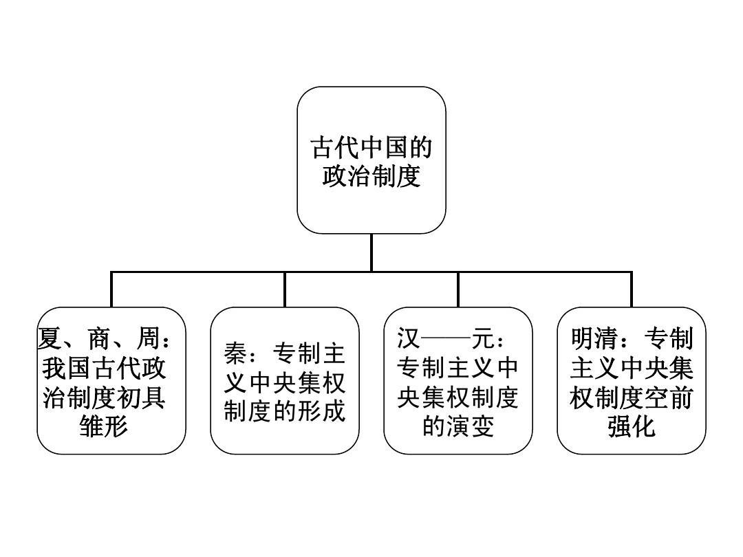 古代中国的政治制度一轮复习microsoft powerpoint 演示文稿答案ppt