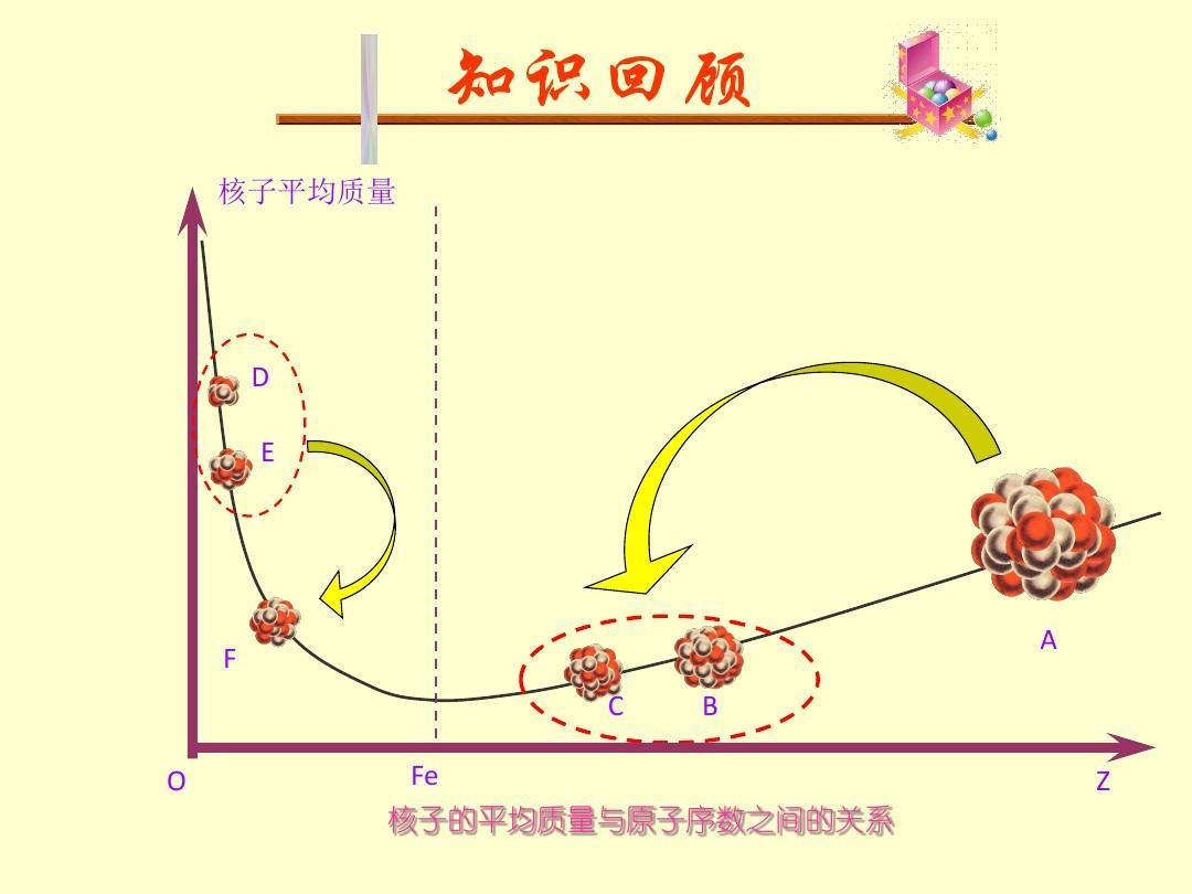 核裂变 核聚变ppt
