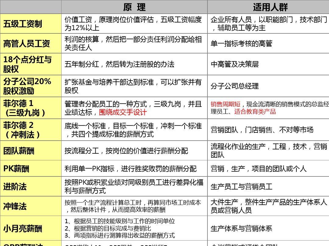 企业系统建设方案2013版ppt
