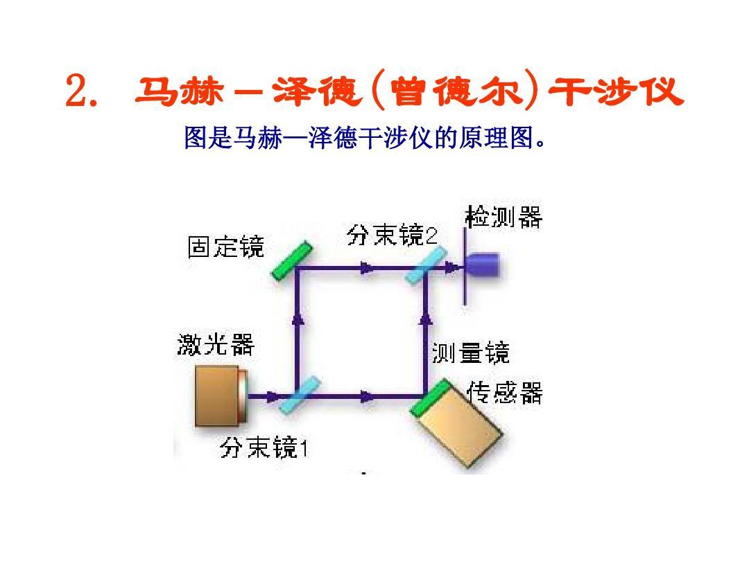各种光学干涉仪PPT