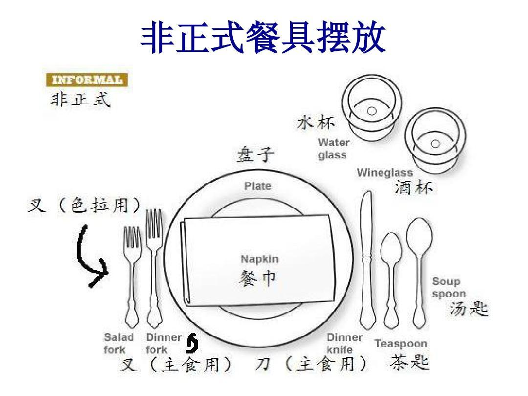 西餐礼仪——餐具篇ppt图片