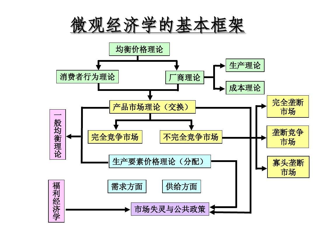 治经济学框架_微观经济学框架
