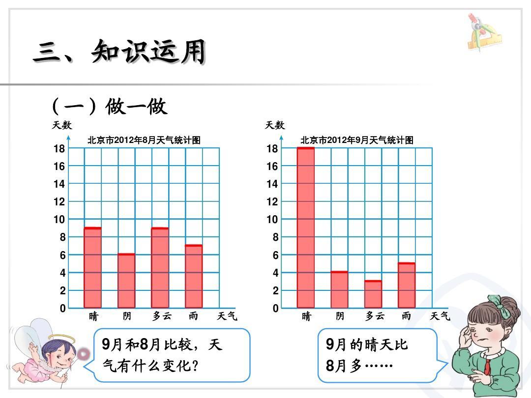 16 14 12 10 8 6 4 2 0 晴 阴 多云 雨 天气 北京市2012年8月天气统计图片