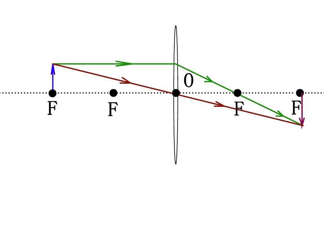 凸透镜成像规律作图ppt