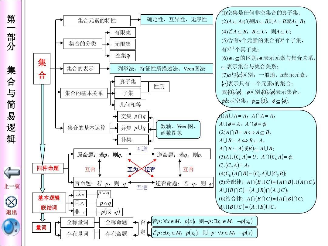 高中数学知识网络图