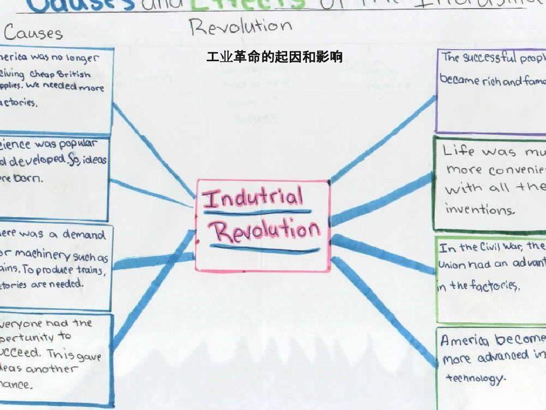 文档网 所有分类 资格考试/认证 ppt制作技巧 其它技巧 复杂流程图1图片