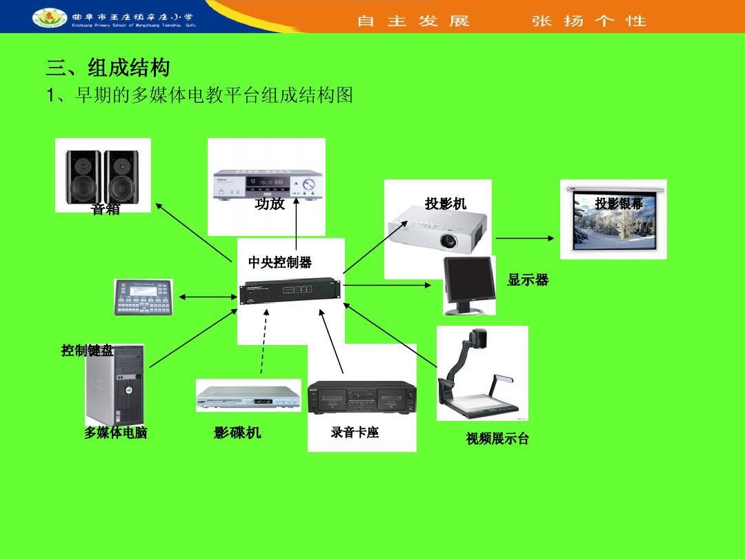 多媒体教学系统_多媒体教学设备的使用与维护ppt