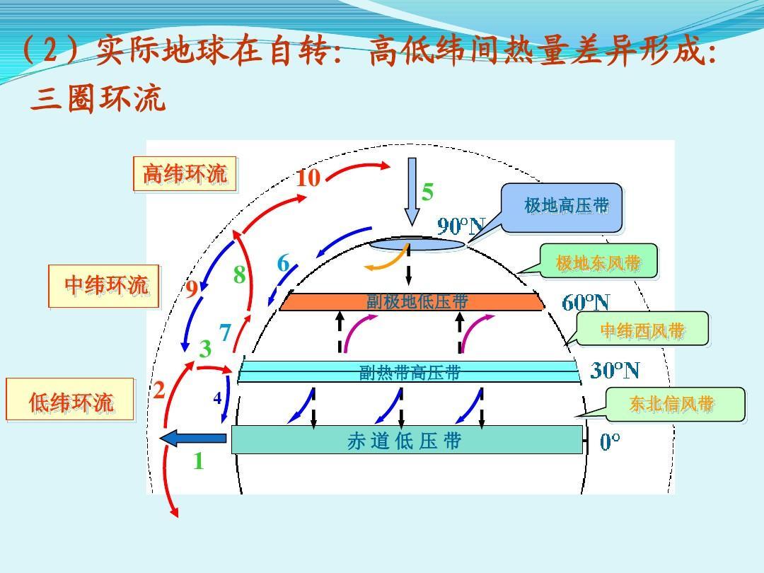 友兰 气压带和风带的形成ppt图片