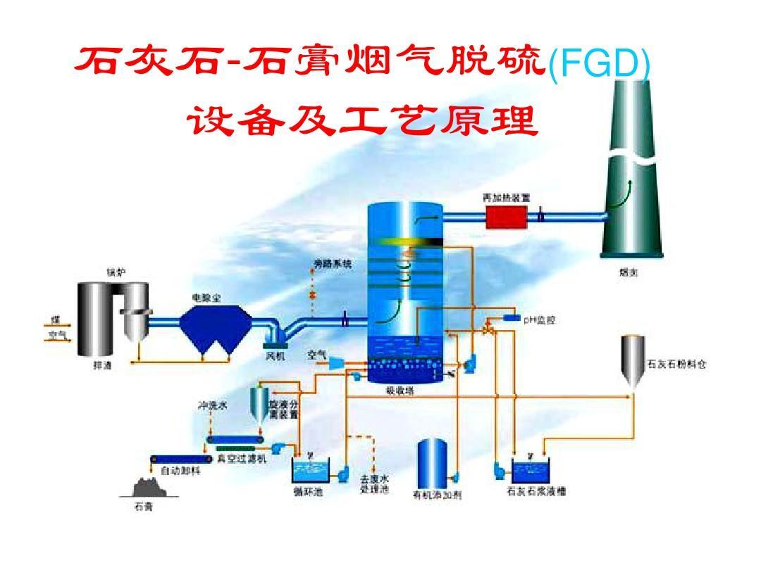 石灰石石灰-石膏烟气脱硫设备及工艺流程在火电厂的应用