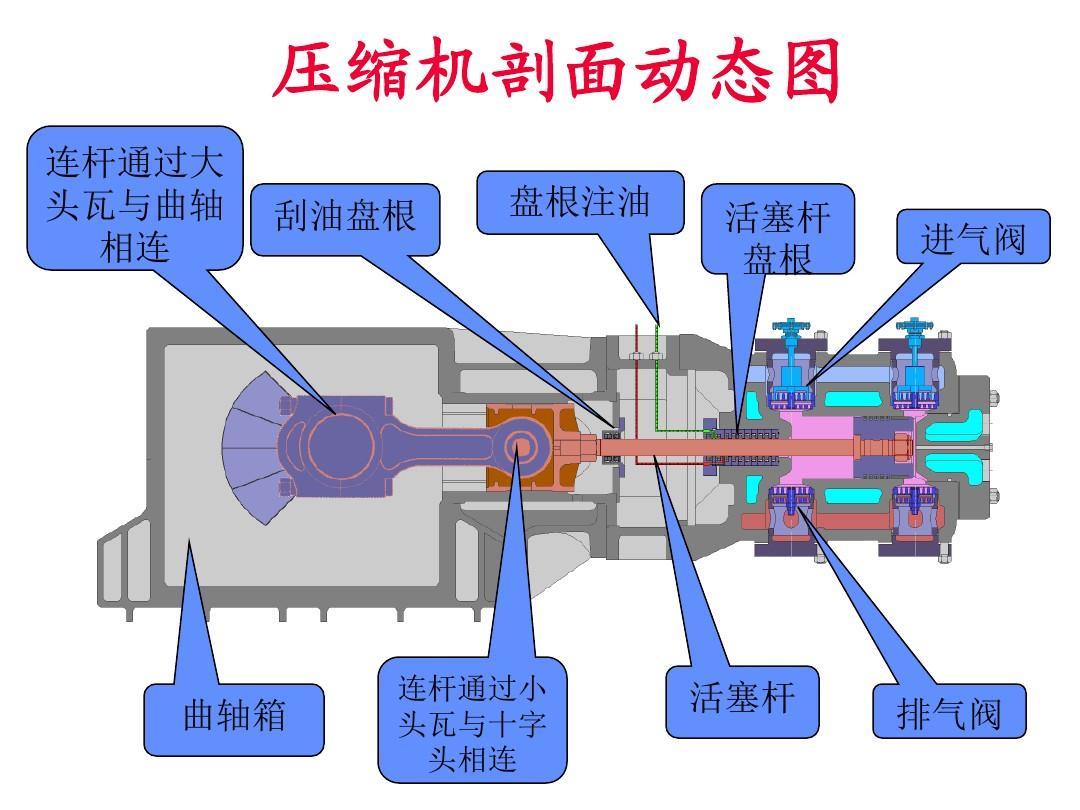 往复式压缩机原理介绍ppt图片