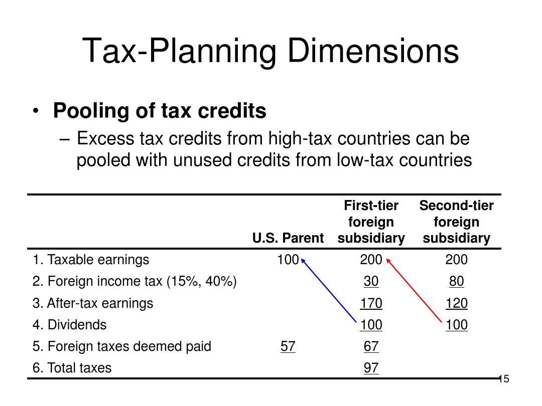 新会计从业资格�y.i_国际会计ia8-international taxation and transfer pricing