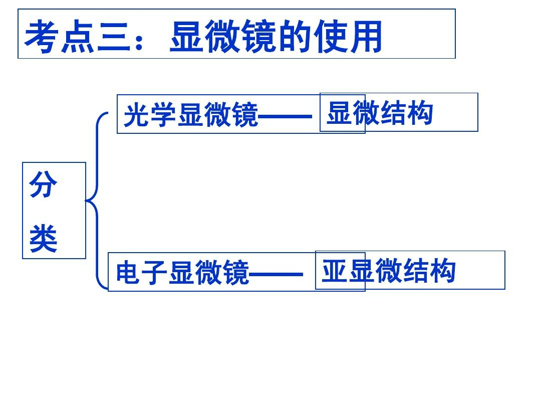 生物必修一复习课件(1-5章)答案ppt图片