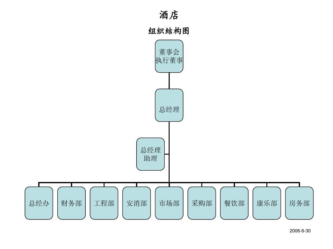 酒店人员组织结构图