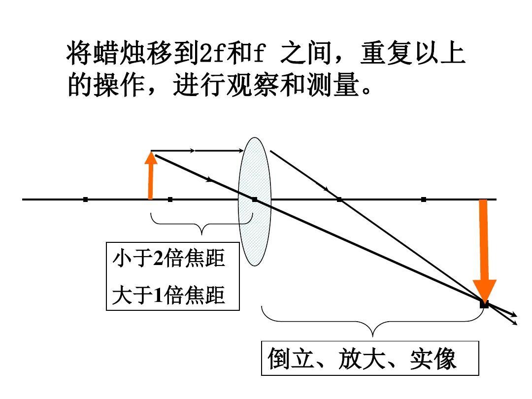 凸透镜成像规律(画图法).ppt