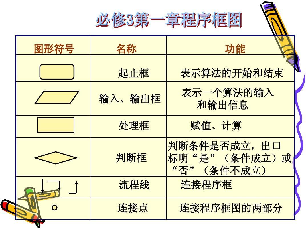 文档网 所有分类 资格考试/认证 ppt制作技巧 图片/文字技巧 流程图1.图片