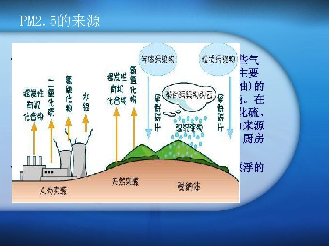 文档网 所有分类 自然科学 化学 倪文秀化工1102大气中的pm2[1].