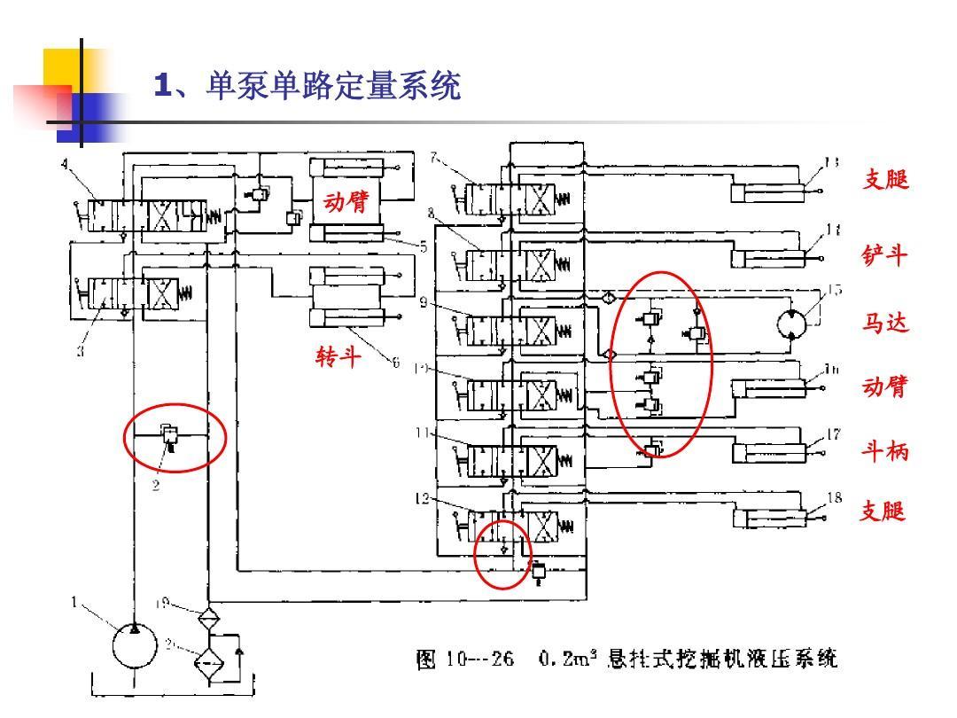 挖掘机液压系统_单斗挖掘机的结构及液压操作系统ppt