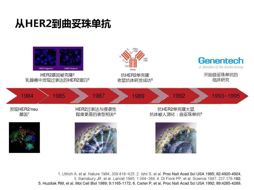 从指南变迁看HER2阳性早期乳腺癌规范诊疗P