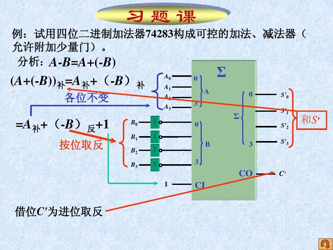 例:试用四位二进制加法器74283构成可控的加法、减法器(允许附加