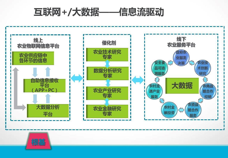 互联网+农业金融服务平台建设项目商业策划书ppt图片