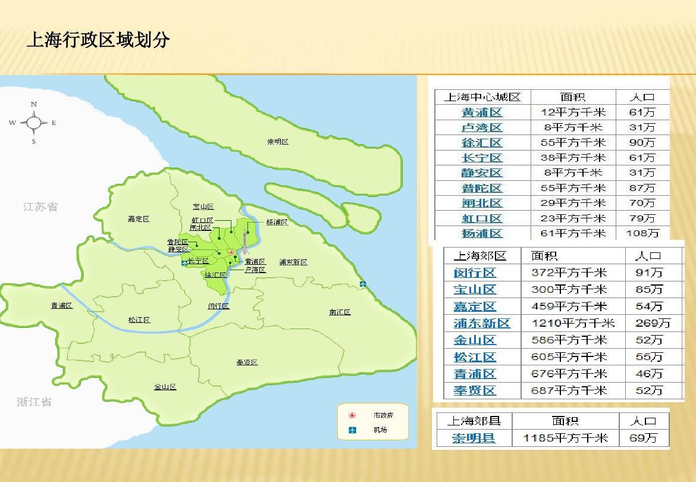 上海城市报告ppt人尊敬的我让那个初中图片