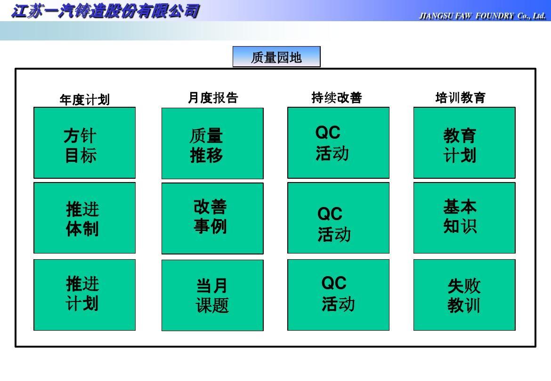 免费文档 所有分类 经管营销 生产/经营管理 品质看板ppt  车间看板图片