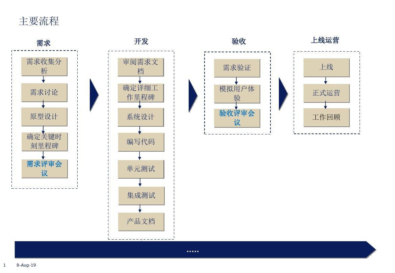 ppt模板简洁图表流程图_2014-04-2图片