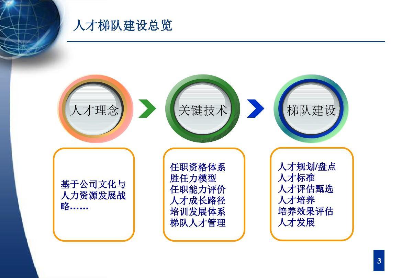 保险专业人才培养方案(扩招) 招生信息网