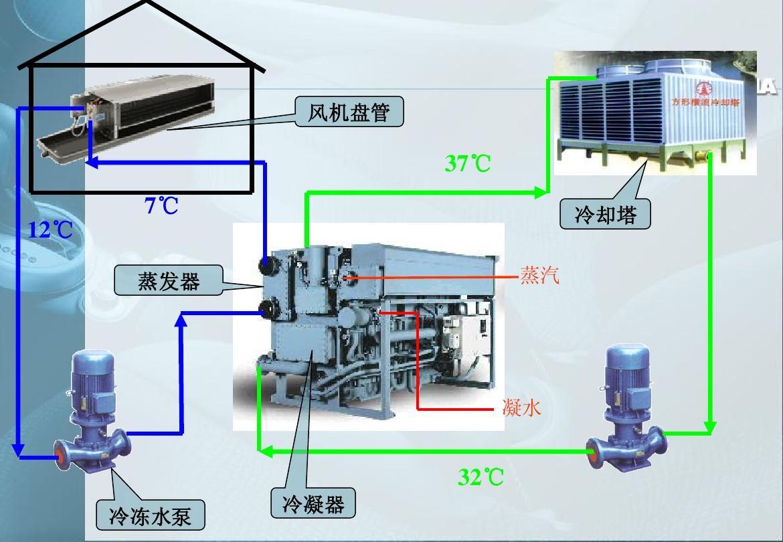 空调 制冷超过_f12 氟利昂_空调 制冷