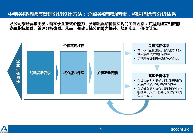 中铝管理层决策报表及主数据标准项目_关键指标与管理图片