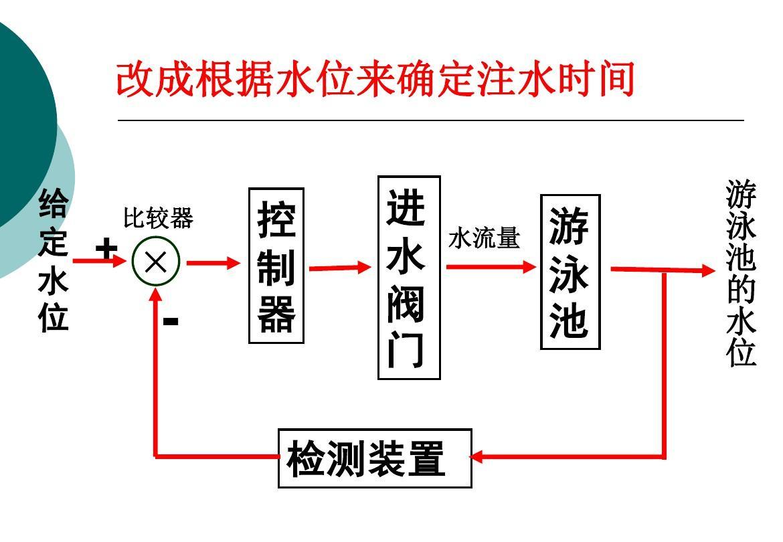 经管营销 生产/经营管理 三《闭环控制系统的干扰与反馈》ppt  第5页图片