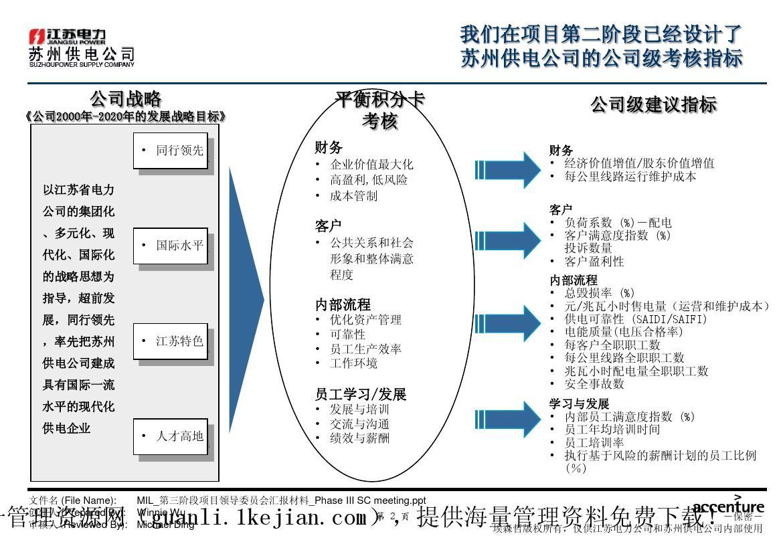 xx公司业务流程优化设计项目关键绩效指标库和能力素质模型管理ppt图片