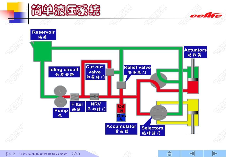 cafuc4-2 飞机液压系统的组成ppt图片