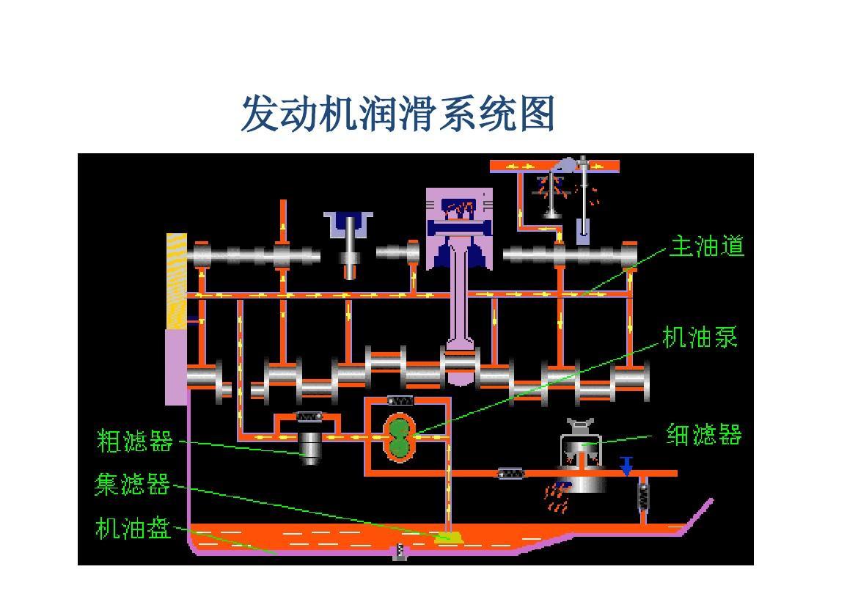 发动机润滑系统图