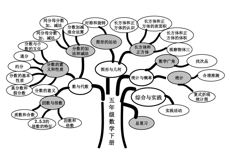 人教版五年级下册数学知识树[1]