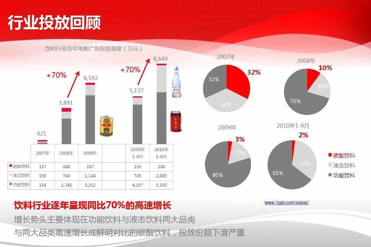 简洁抽象 可口可乐公司ppt模板  行业投放回顾 饮料行业历年电影广告图片