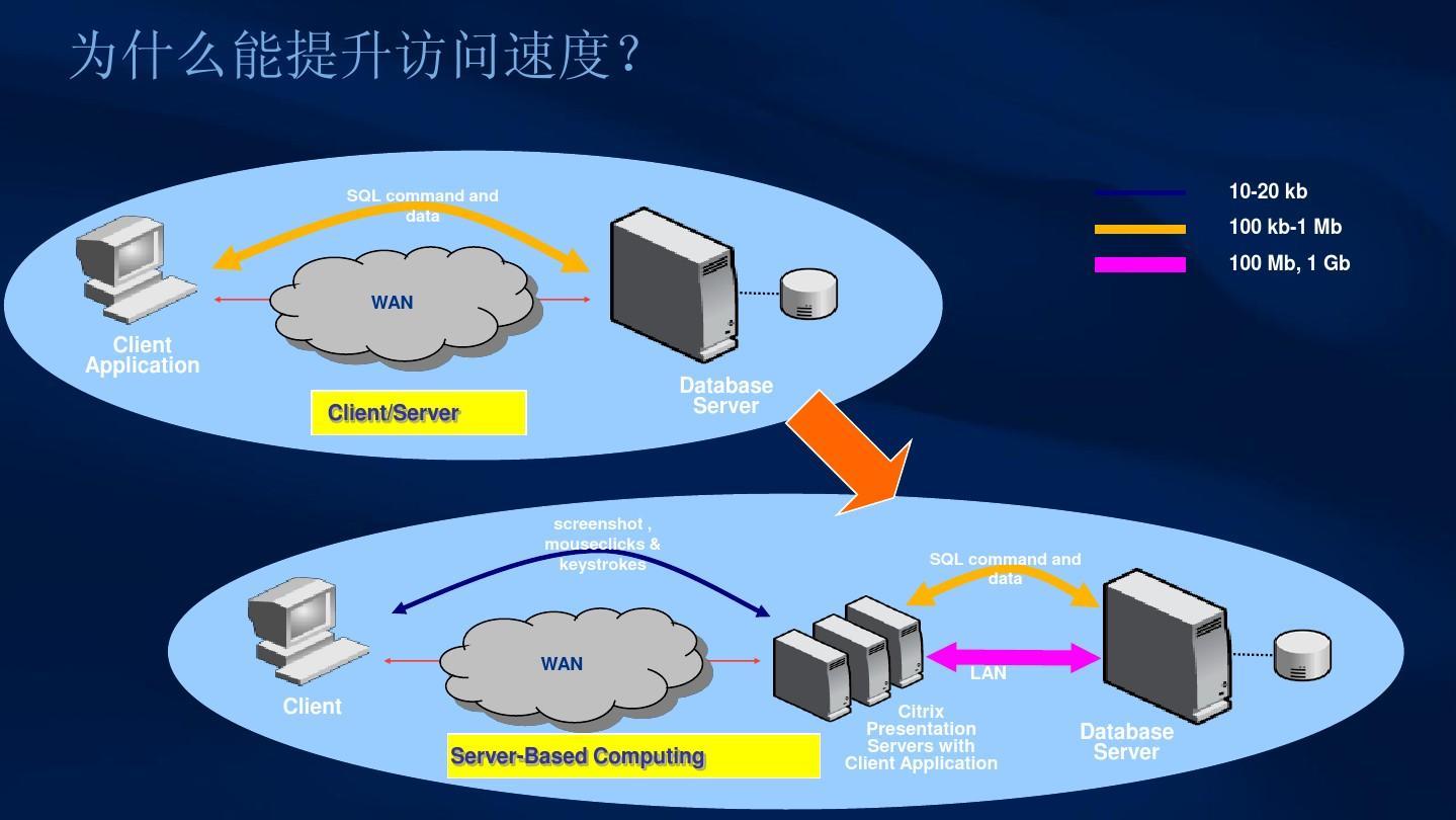 公司采用了桌面虚拟化解决方案,请问云服务器安装什么
