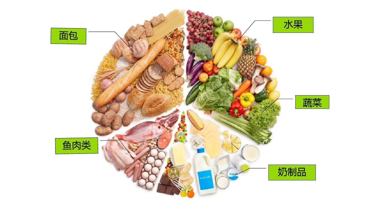 健康饮食食物模板搭配营养ppt课件2017年璧山月美食节12图片