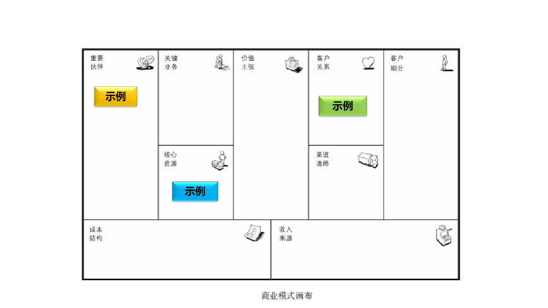 商业模式画布模板ppt