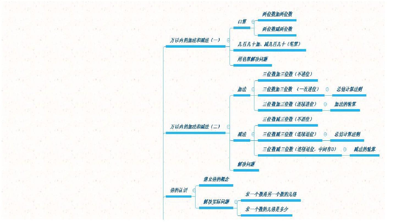 二年级语文下册教案_三年级上册上册数学思维导图_文档下载