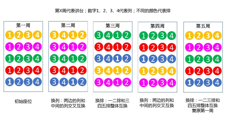 小学生的座位调换方案ppt图片