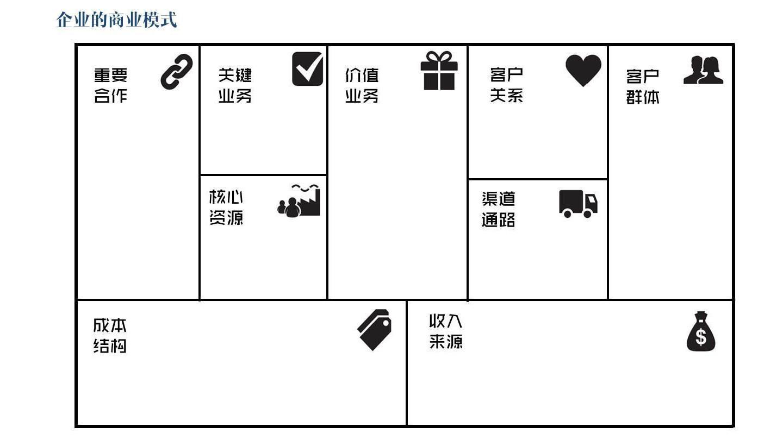 淘宝免费模板 > 奶茶商业模式画布案例_奶茶店商业模式画布  商业模式图片