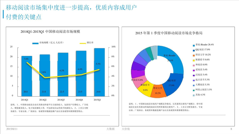 中国互动娱乐市场数据盘点专题研究报告 2015年第1季度ppt
